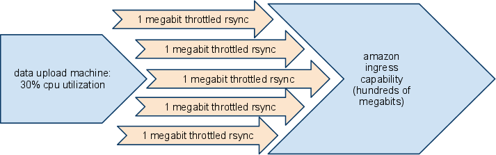 Parallel20MBitRSyncTransfer